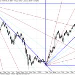 Nifty Long Term GANN Chart update