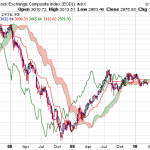 Chinese Indices Still below Ichimoku Clouds