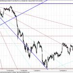 Nifty Shorter term and long term GANN Overview
