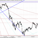 Nifty Shorter term and long term GANN Overview