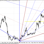 Jet Airways : GANN FAN Medium term Target