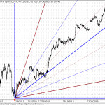 Nifty Shorterm GANN Supports at 5200