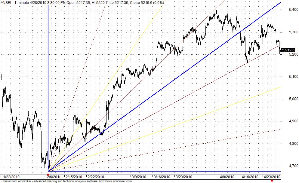 Nifty Shorter term GANN Charts got broken