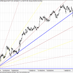 Nifty Shorter term GANN Charts got broken