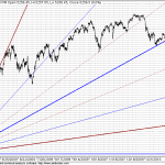 Next GANN Supports around 5180