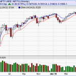 5 EMA Weekly Trading View for Nifty