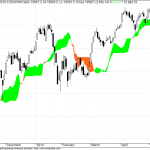 Nifty Shorter term trend and Panic in nifty midcap segment