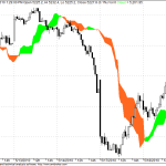 Nifty  Short term Ichimoku Cloud View