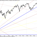 Nifty Long term GANN FAN Supports
