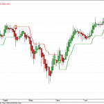NMA Nifty Charts turns to sell