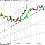 Nifty hourly trading and Trin Charts