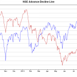 NSE Advance-Declines at newer low