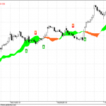 Nifty Hourly Cloud Indicator Update for 11 Oct 2010