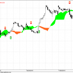 Hourly Nifty Futures Update 5-13 EMA Channel trading system