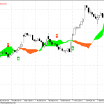 Nifty Hourly turns to sell mode