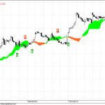 Nifty Hourly Trading for 15 Oct 2010