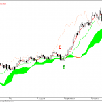 Ichimoku and its 5 elements : AFL code