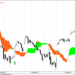 Nifty Hourly trading for 10th Nov 2010