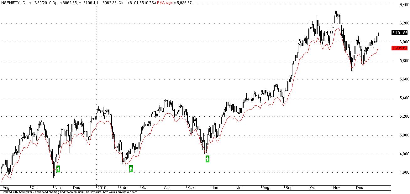 Marketcalls – Counter Trend Reversal System