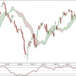 Nifty Hourly charts for 28 Dec 2010