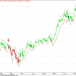 Nifty 50 EOD charts with SDA2 Trading System : Screenshots