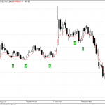 Shipping Corporation of India : Stock to watch for Reversal