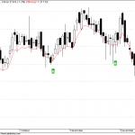 Voltas Stock to watch for reversal