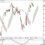 Nifty and BankNifty 90 min charts update for 7th Mar 2011