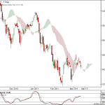 Nifty Week End Review