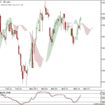 Nifty and BankNifty 90 min charts update for 15th Mar 2011
