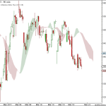 Nifty and BankNifty 90 min charts update for 22th Mar 2011