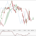 Nifty and BankNifty 90 min charts update for 1st Mar 2011