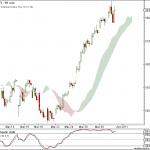 Nifty and Bank Nifty 90 min charts for 1st Apr 2011 trading