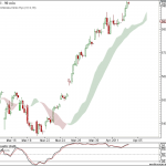 Nifty and Bank Nifty charts for 5th April 2011 Trading