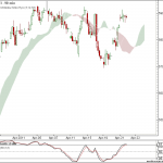 Nifty and Bank Nifty trading for 25th April 2011