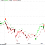 SDA2 Charts for IDFC and DLF for medium term buy