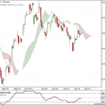 Nifty and Bank Nifty 90 min charts for 15 June 2011 Trading