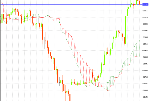 MCX Gold Hourly Chart