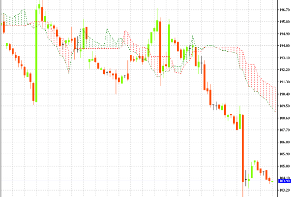 MCX Natural Gas Hourly Chart