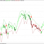 SDA2 EOD Charts for Nifty – Medium Trend Update
