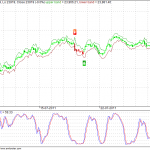 MCX Gold in Sell Mode on SDA2 Hourly charts