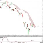 Nifty 90 min Ichimoku Charts for 12th Aug Trading