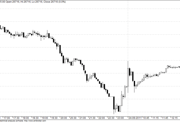 MCX Gold Intraday Chart 24 September