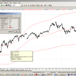 Moving Average and Percentage Band AFL code