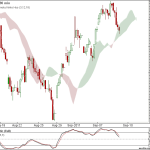 Nifty and Bank Nifty 90 min charts at cloud support