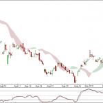 Nifty and Bank Nifty 90 min charts for 14th September trading