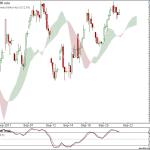 Nifty and Bank Nifty 90 min charts
