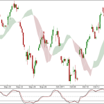 Nifty and Bank Nifty 90 min charts for 24 Oct 2011 Trading