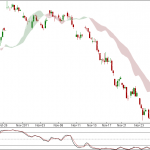 Nifty and Bank Nifty 90 min charts update for 28th Nov 2011 Trading