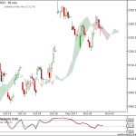 Nifty and Bank Nifty 90 min charts for 8th Nov 2011 Trading